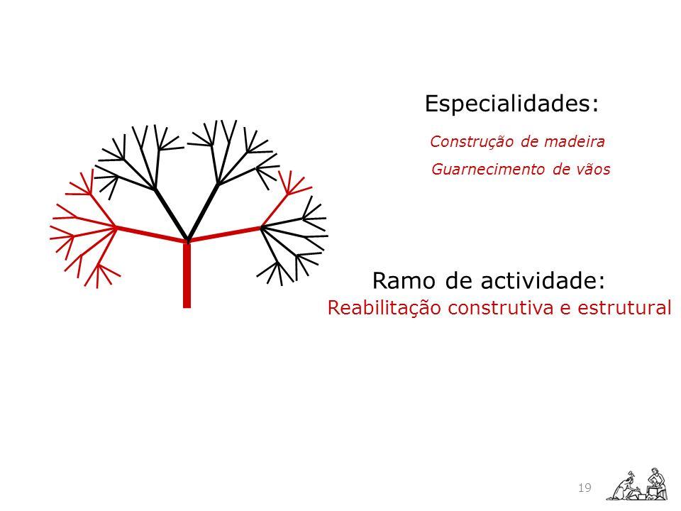 Ramo de actividade: Especialidades: Reabilitação construtiva e estrutural Construção de madeira Guarnecimento de vãos 19