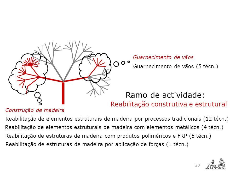 Construção de madeira Reabilitação de elementos estruturais de madeira com elementos metálicos (4 técn.) Reabilitação de elementos estruturais de made