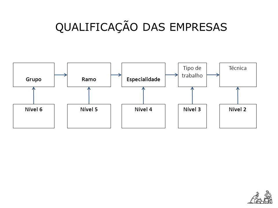GrupoEspecialidade Tipo de trabalho Ramo Técnica QUALIFICAÇÃO DAS EMPRESAS Nível 6Nível 4Nível 3Nível 5Nível 2