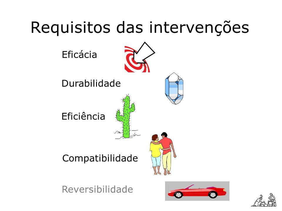 Requisitos das intervenções Eficácia Compatibilidade Durabilidade Eficiência Reversibilidade
