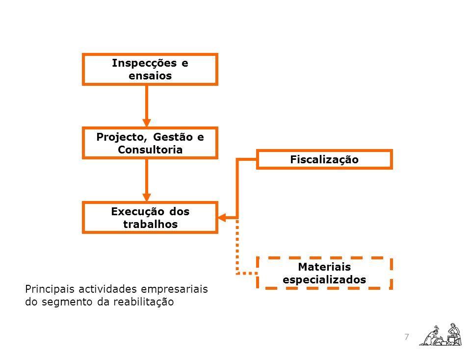 7 Inspecções e ensaios Projecto, Gestão e Consultoria Materiais especializados Execução dos trabalhos Fiscalização Principais actividades empresariais