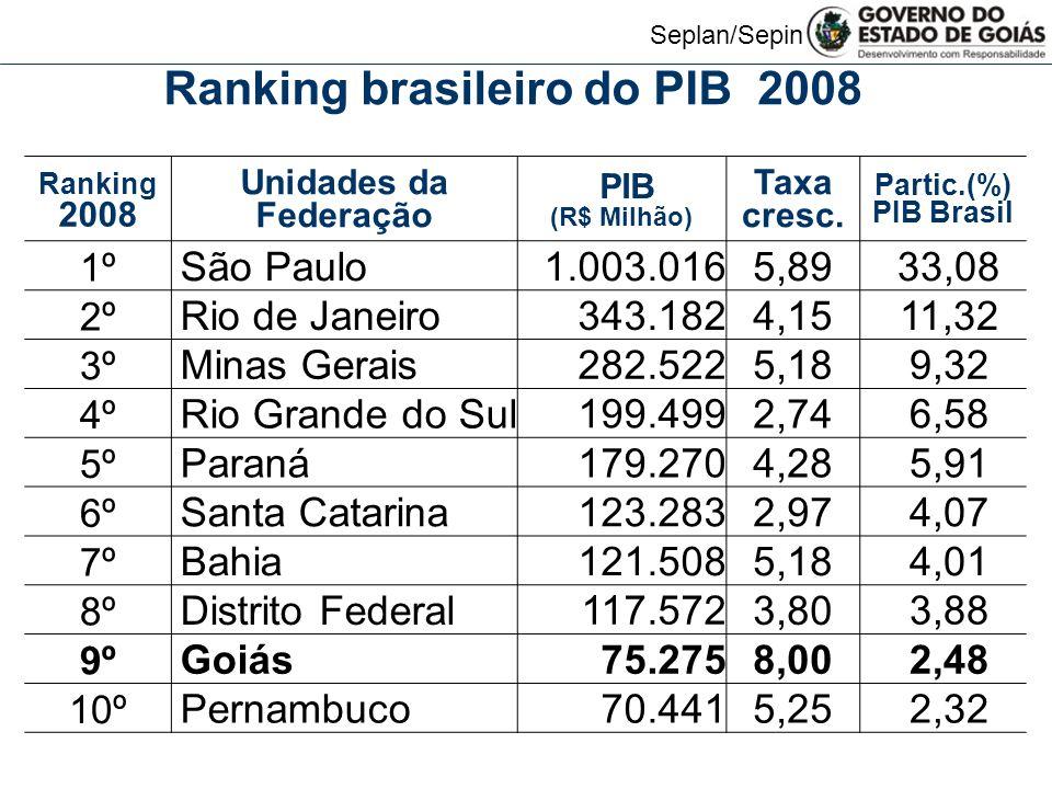 Seplan/Sepin Ranking brasileiro do PIB 2008 Ranking 2008 Unidades da Federação PIB (R$ Milhão) Taxa cresc.