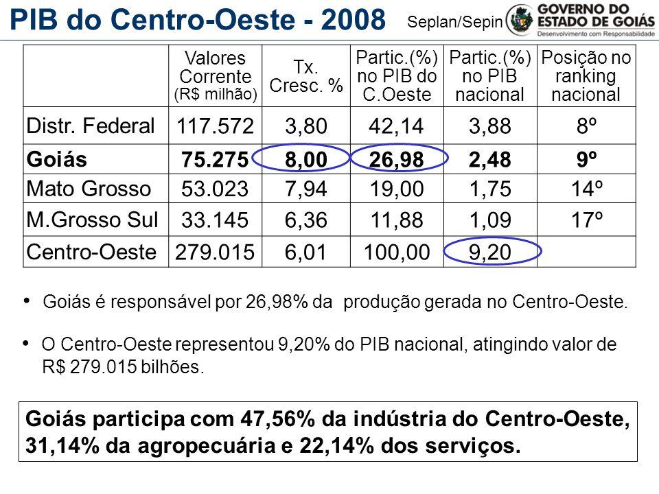 Seplan/Sepin PIB do Centro-Oeste - 2008 Goiás é responsável por 26,98% da produção gerada no Centro-Oeste.