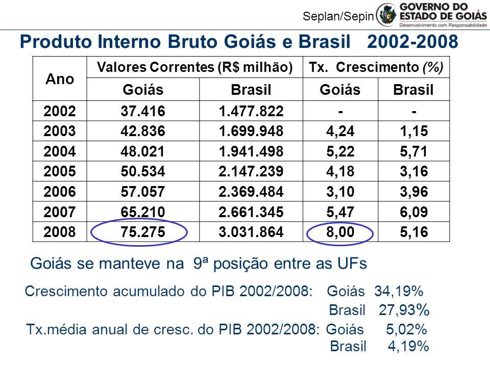 Seplan/Sepin Ano Valores Correntes (R$ milhão)Tx.