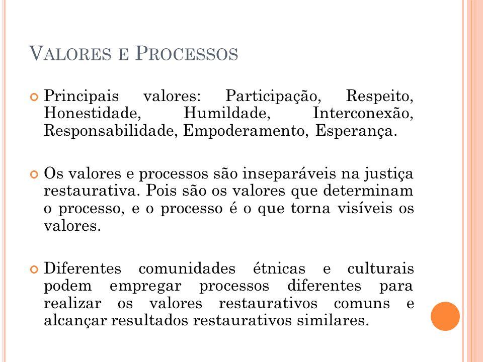 V ALORES E P ROCESSOS Principais valores: Participação, Respeito, Honestidade, Humildade, Interconexão, Responsabilidade, Empoderamento, Esperança. Os