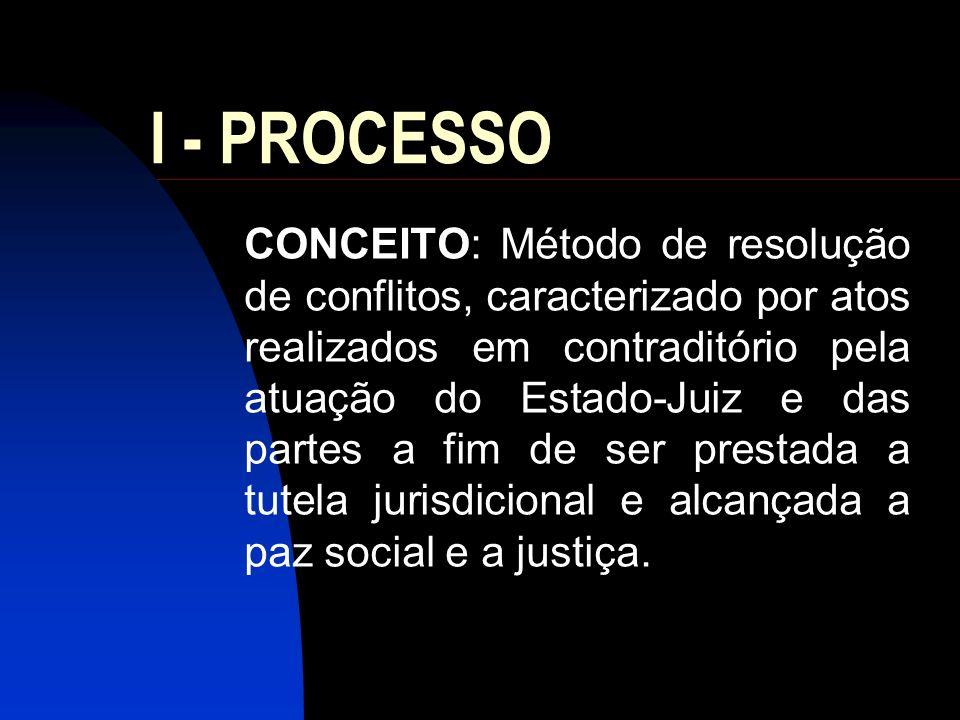 I - PROCESSO CONCEITO: Método de resolução de conflitos, caracterizado por atos realizados em contraditório pela atuação do Estado-Juiz e das partes a