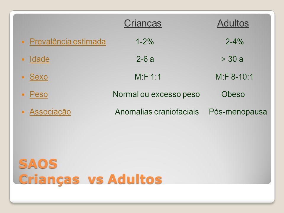 SAOS Crianças vs Adultos Crianças Adultos Prevalência estimada 1-2% 2-4% Idade 2-6 a > 30 a Sexo M:F 1:1 M:F 8-10:1 Peso Normal ou excesso peso Obeso