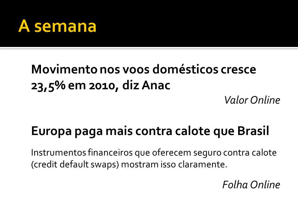 Movimento nos voos domésticos cresce 23,5% em 2010, diz Anac Valor Online Europa paga mais contra calote que Brasil Instrumentos financeiros que ofere