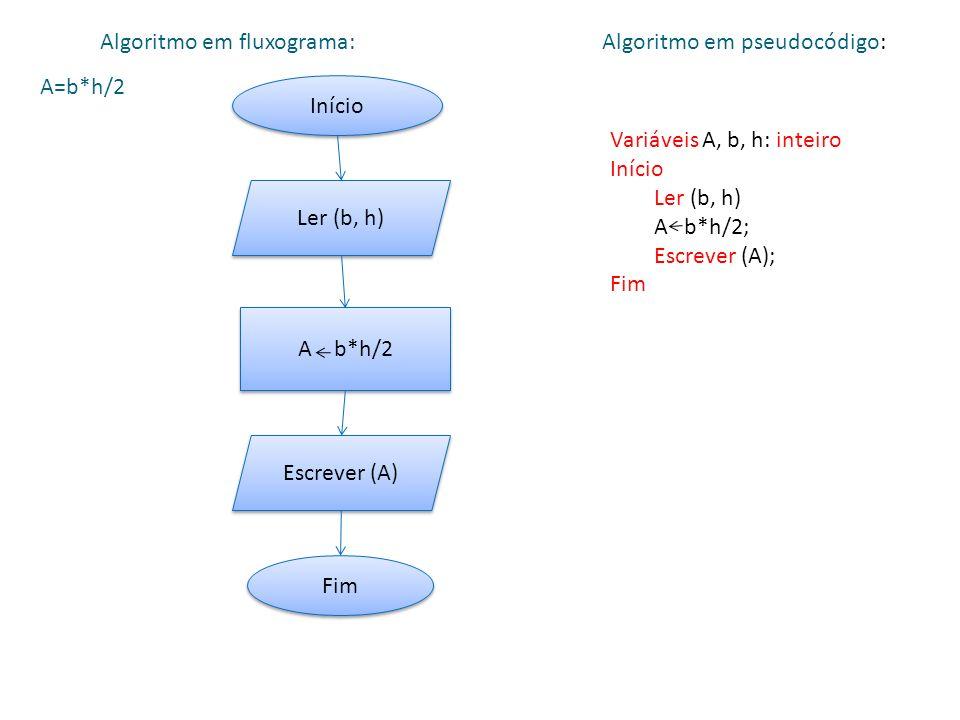 A=b*h/2 Início Ler (b, h) A b*h/2 Escrever (A) Fim Algoritmo em fluxograma: Variáveis A, b, h: inteiro Início Ler (b, h) A b*h/2; Escrever (A); Fim Algoritmo em pseudocódigo: