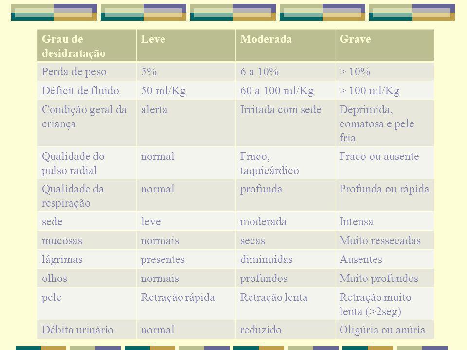 Distúrbios hidroeletrolíticos Caso 2: dosagem de Na sérico = 115 mEq/l HD: desidratação hiponatrêmica ou hipotônica.