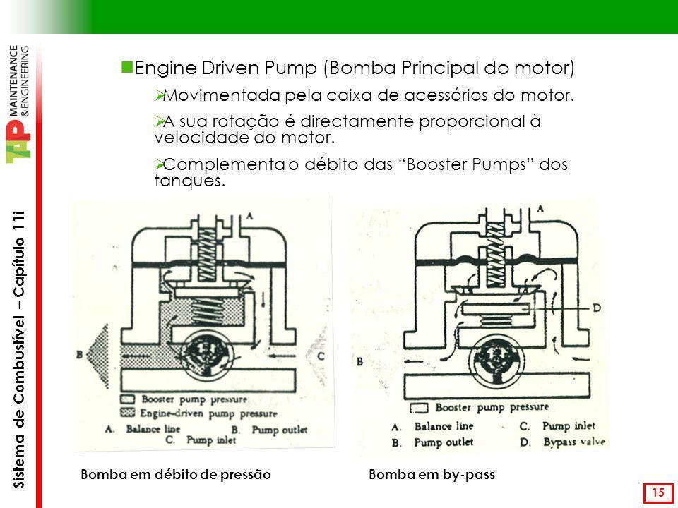 Sistema de Combustível – Capítulo 11i 15 Engine Driven Pump (Bomba Principal do motor) Movimentada pela caixa de acessórios do motor.