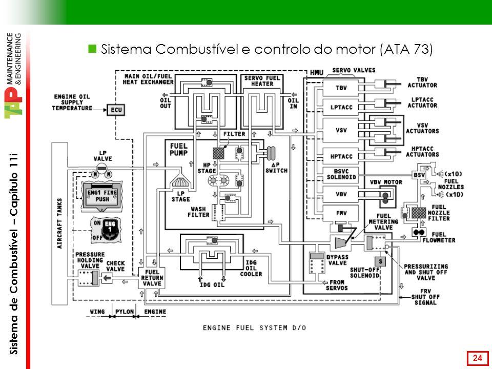 Sistema de Combustível – Capítulo 11i 24 Sistema Combustível e controlo do motor (ATA 73)