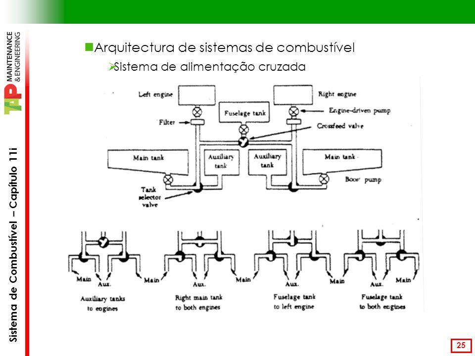Sistema de Combustível – Capítulo 11i 25 Arquitectura de sistemas de combustível Sistema de alimentação cruzada