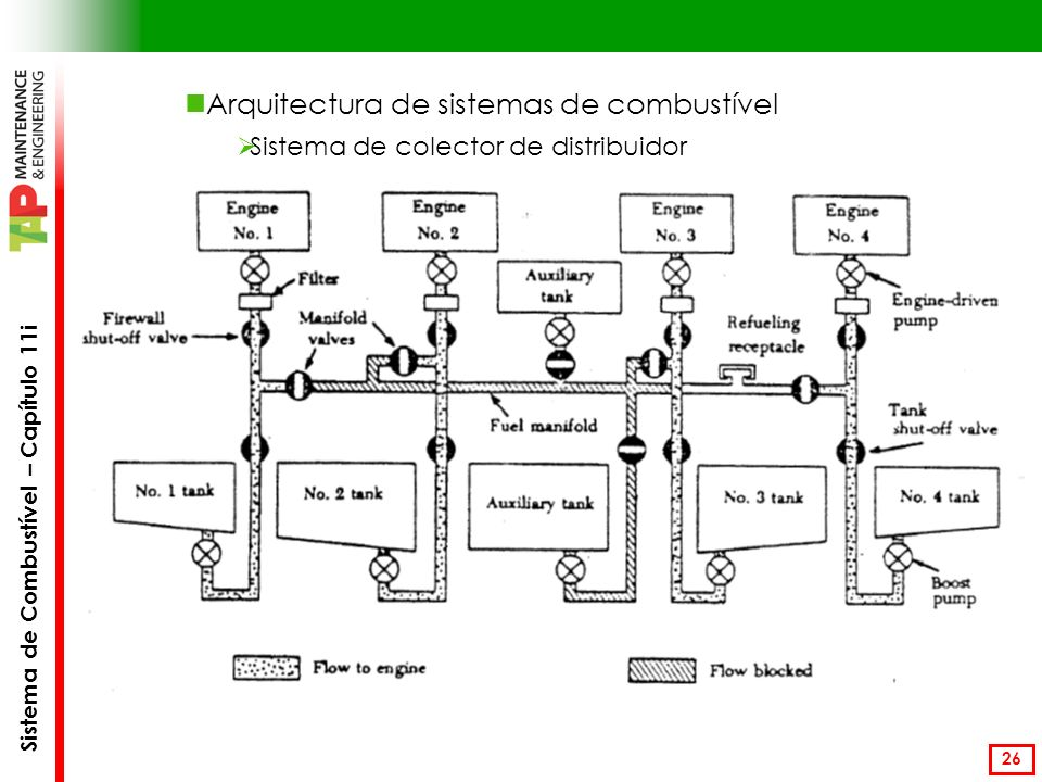 Sistema de Combustível – Capítulo 11i 26 Arquitectura de sistemas de combustível Sistema de colector de distribuidor
