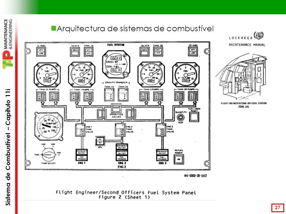 Sistema de Combustível – Capítulo 11i 27 Arquitectura de sistemas de combustível