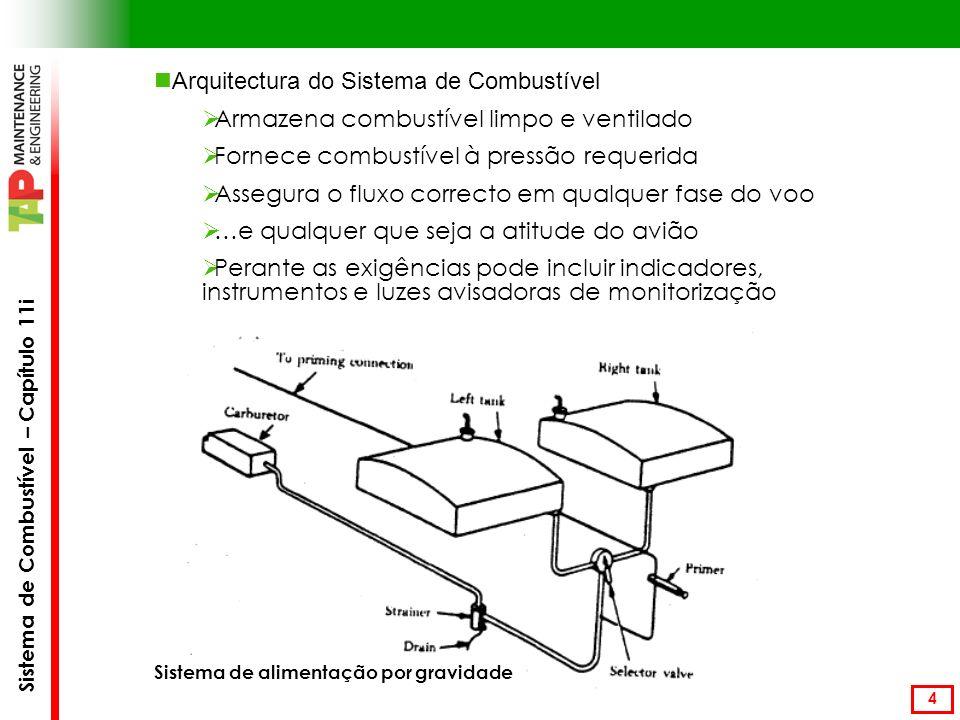 Sistema de Combustível – Capítulo 11i 5 Componentes do Sistema de Combustível Reservatórios de Combustível Em materiais não reagentes, liga de alumínio (ex: asa molhada) ou em borracha sintética (ex: ACT A310).
