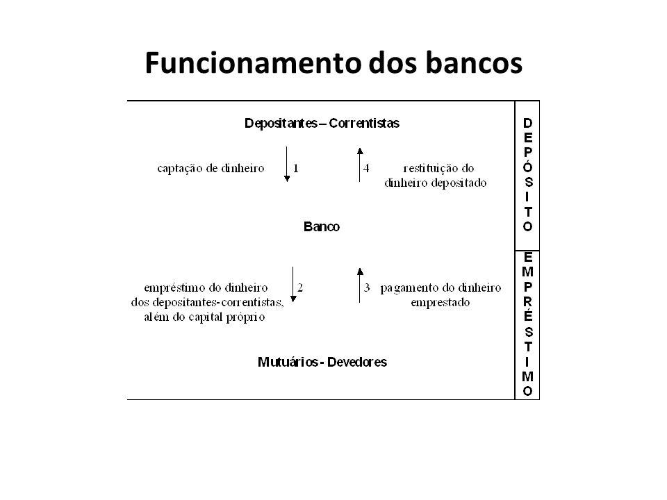 Recorde-se que o mecanismo de funcionamento dos bancos consiste em captar dinheiro dos depositantes- correntistas (operações passivas) e emprestá-lo aos mutuários-devedores (operações ativas).