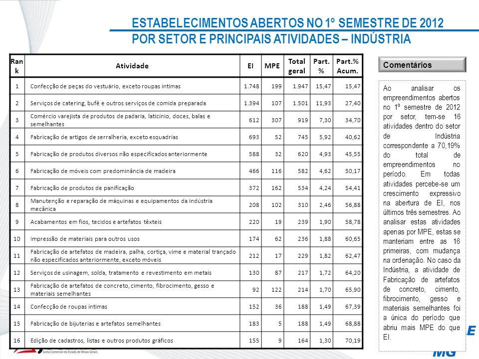 ESTABELECIMENTOS ABERTOS NO 1º SEMESTRE DE 2012 POR SETOR E PRINCIPAIS ATIVIDADES – INDÚSTRIA Ran k AtividadeEIMPE Total geral Part. % Part.% Acum. 1C