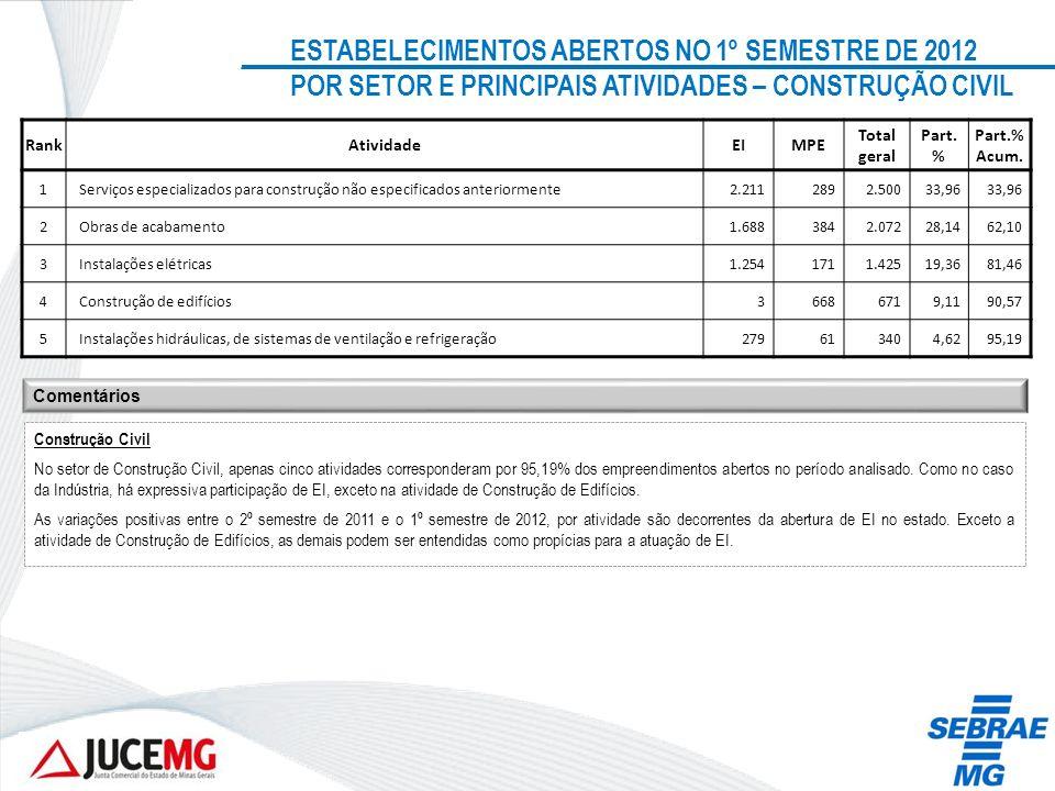 ESTABELECIMENTOS ABERTOS NO 1º SEMESTRE DE 2012 POR SETOR E PRINCIPAIS ATIVIDADES – CONSTRUÇÃO CIVIL RankAtividadeEIMPE Total geral Part. % Part.% Acu