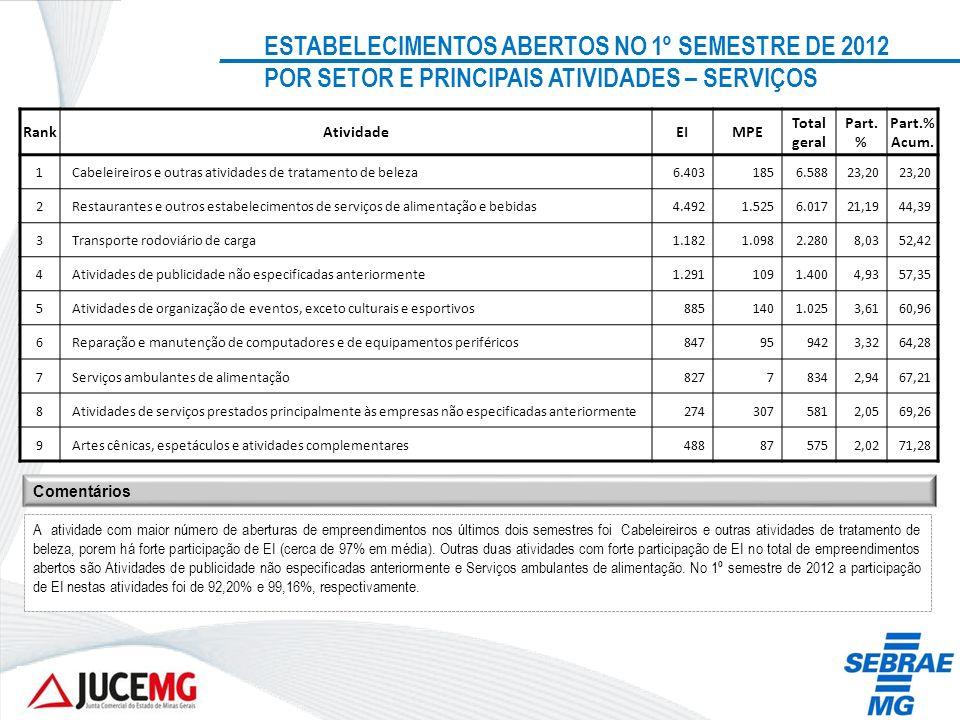 ESTABELECIMENTOS ABERTOS NO 1º SEMESTRE DE 2012 POR SETOR E PRINCIPAIS ATIVIDADES – SERVIÇOS RankAtividadeEIMPE Total geral Part. % Part.% Acum. 1Cabe