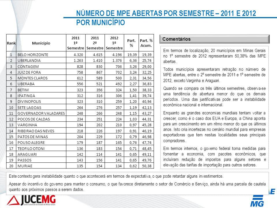 NÚMERO DE MPE ABERTAS POR SEMESTRE – 2011 E 2012 POR MUNICÍPIO RankMunicípio 2011 1º Semestre 2011 2º Semestre 2012 1º Semestre Part. % Part. % Acum.