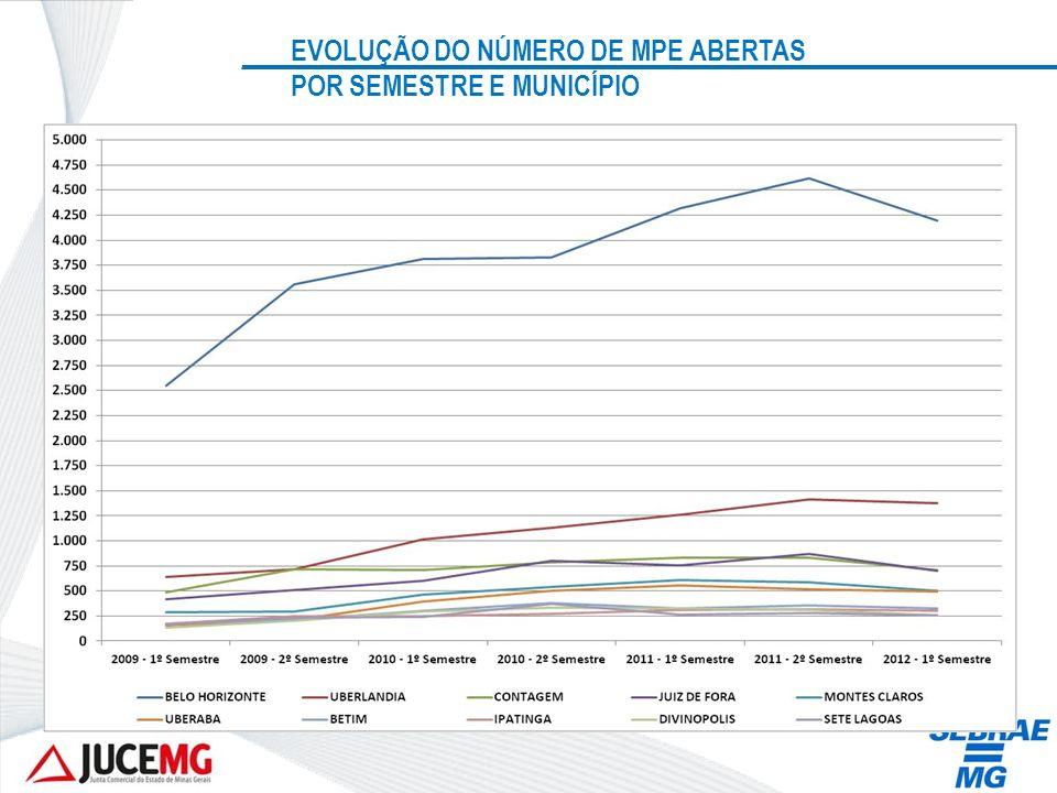 EVOLUÇÃO DO NÚMERO DE MPE ABERTAS POR SEMESTRE E MUNICÍPIO