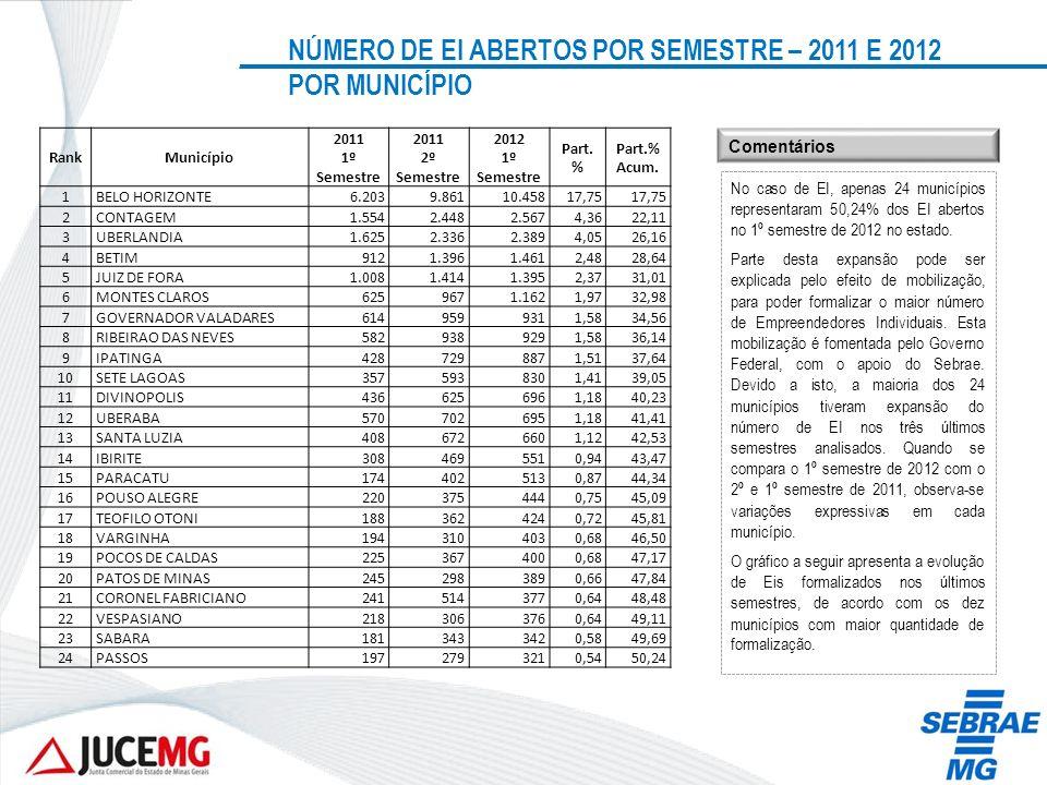 NÚMERO DE EI ABERTOS POR SEMESTRE – 2011 E 2012 POR MUNICÍPIO No caso de EI, apenas 24 municípios representaram 50,24% dos EI abertos no 1º semestre d