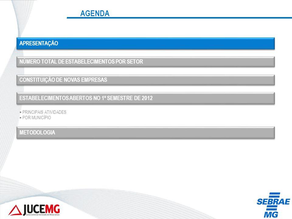 ESTABELECIMENTOS ABERTOS NO 1º SEMESTRE DE 2012 POR SETOR E PRINCIPAIS ATIVIDADES – COMÉRCIO Ran k AtividadeEIMPE Total geral Part.
