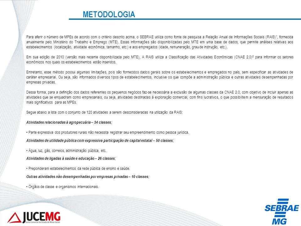 METODOLOGIA Para aferir o número de MPEs de acordo com o critério descrito acima, o SEBRAE utiliza como fonte de pesquisa a Relação Anual de Informaçõ