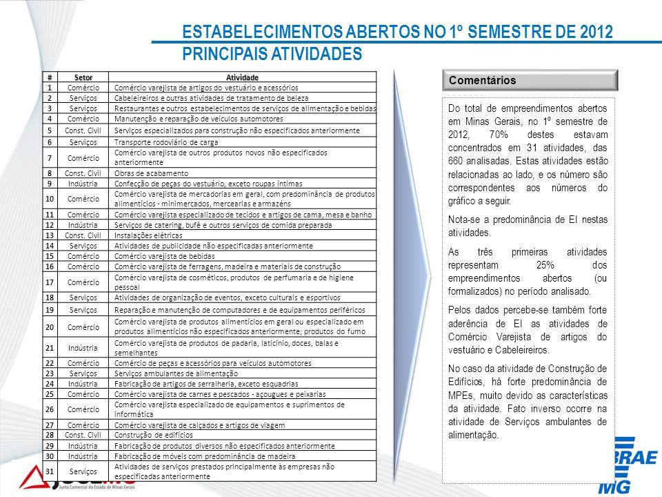 Fonte: JUCEMG Obs.: Dados até 30/06/2012 ESTABELECIMENTOS ABERTOS NO 1º SEMESTRE DE 2012 PRINCIPAIS ATIVIDADES