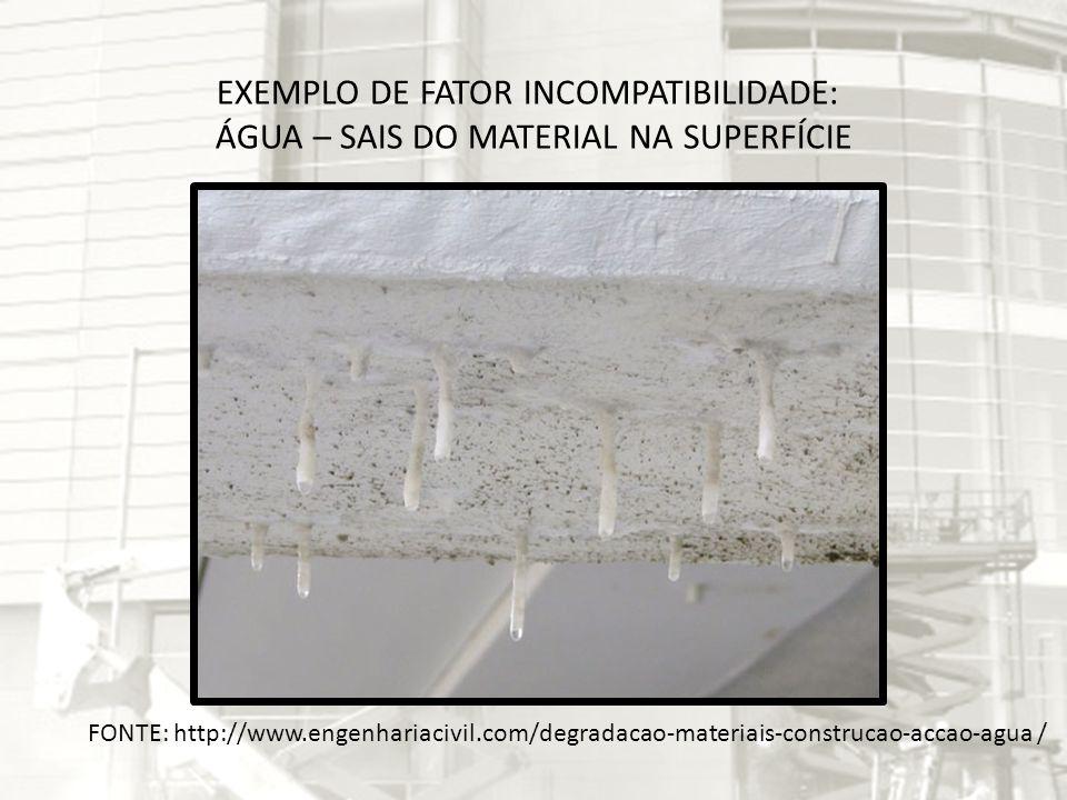 EXEMPLO DE FATOR INCOMPATIBILIDADE: ÁGUA – SAIS DO MATERIAL NA SUPERFÍCIE FONTE: http://www.engenhariacivil.com/degradacao-materiais-construcao-accao-