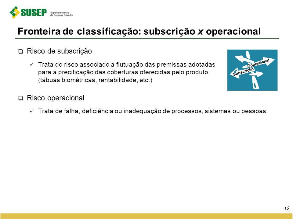 Risco de subscrição Trata do risco associado a flutuação das premissas adotadas para a precificação das coberturas oferecidas pelo produto (tábuas bio