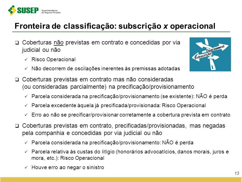 Coberturas não previstas em contrato e concedidas por via judicial ou não Risco Operacional Não decorrem de oscilações inerentes às premissas adotadas