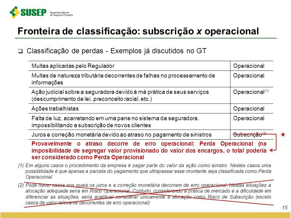 Classificação de perdas - Exemplos já discutidos no GT Fronteira de classificação: subscrição x operacional 15 Multas aplicadas pelo ReguladorOperacio