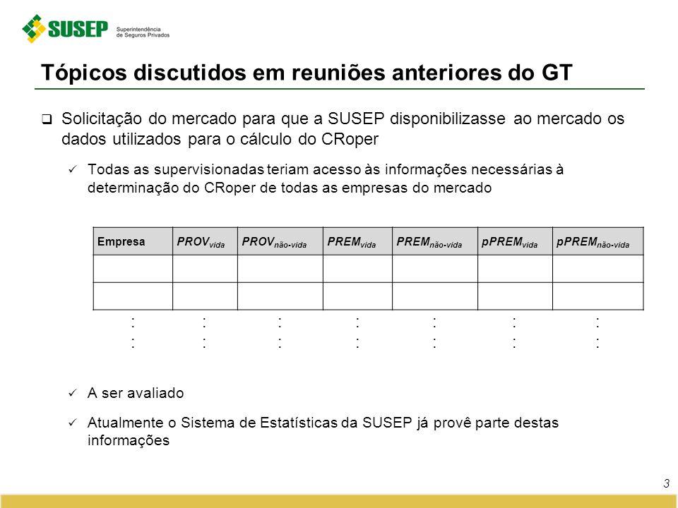 Solicitação do mercado para que a SUSEP disponibilizasse ao mercado os dados utilizados para o cálculo do CRoper Todas as supervisionadas teriam acess