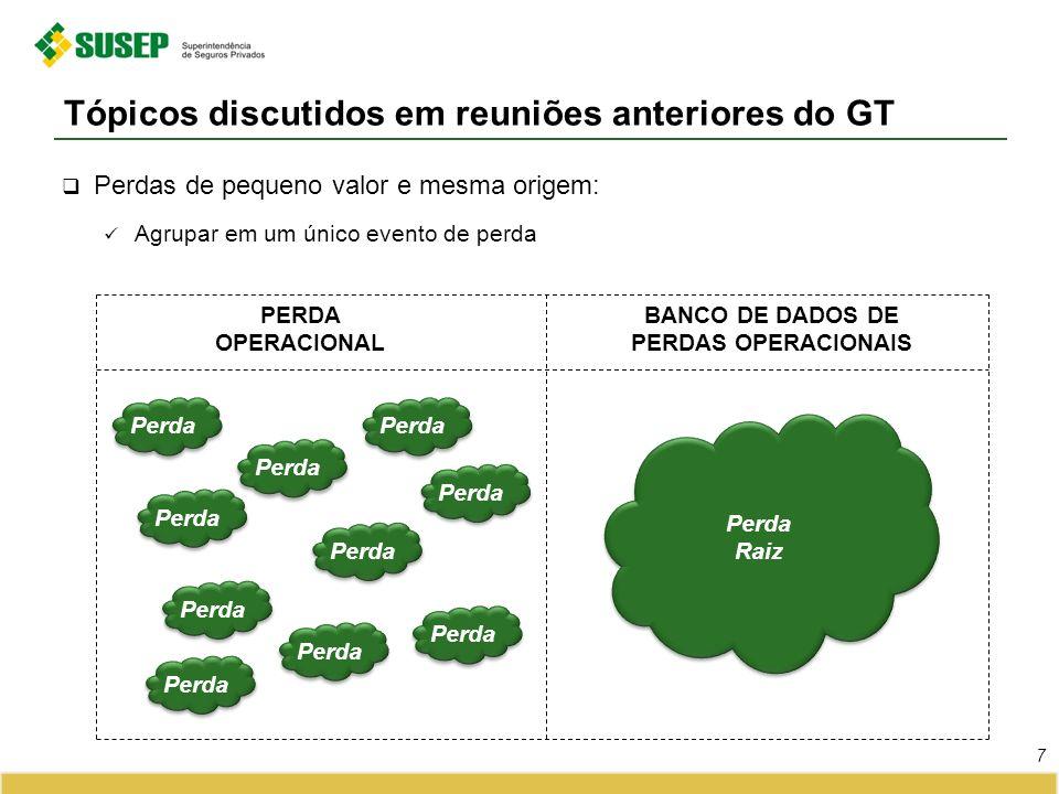 Perdas de pequeno valor e mesma origem: Agrupar em um único evento de perda Tópicos discutidos em reuniões anteriores do GT 7 PERDA OPERACIONAL BANCO