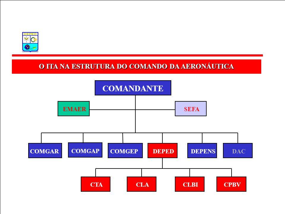 O ITA NA ESTRUTURA DO COMANDO DA AERONÁUTICA COMANDANTE EMAERSEFA COMGAR COMGAP COMGEPDEPEDDEPENSDAC CLACLBICTACPBV