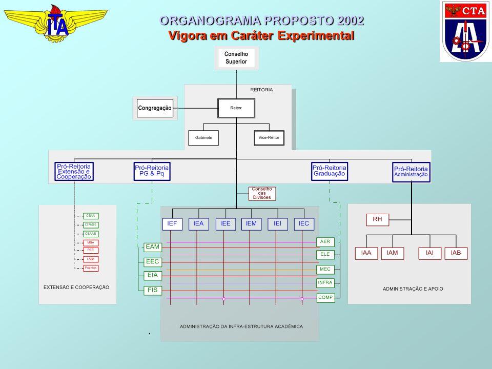 ORGANOGRAMA PROPOSTO 2002 Vigora em Caráter Experimental