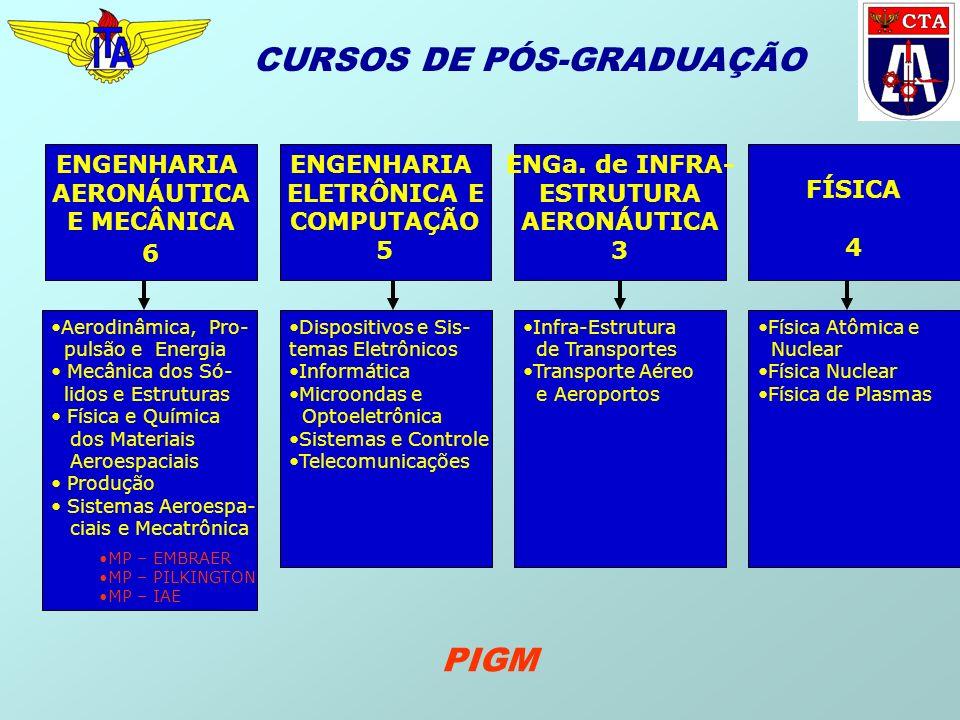 CURSOS DE PÓS-GRADUAÇÃO ENGENHARIA AERONÁUTICA E MECÂNICA 6 Aerodinâmica, Pro- pulsão e Energia Mecânica dos Só- lidos e Estruturas Física e Química d