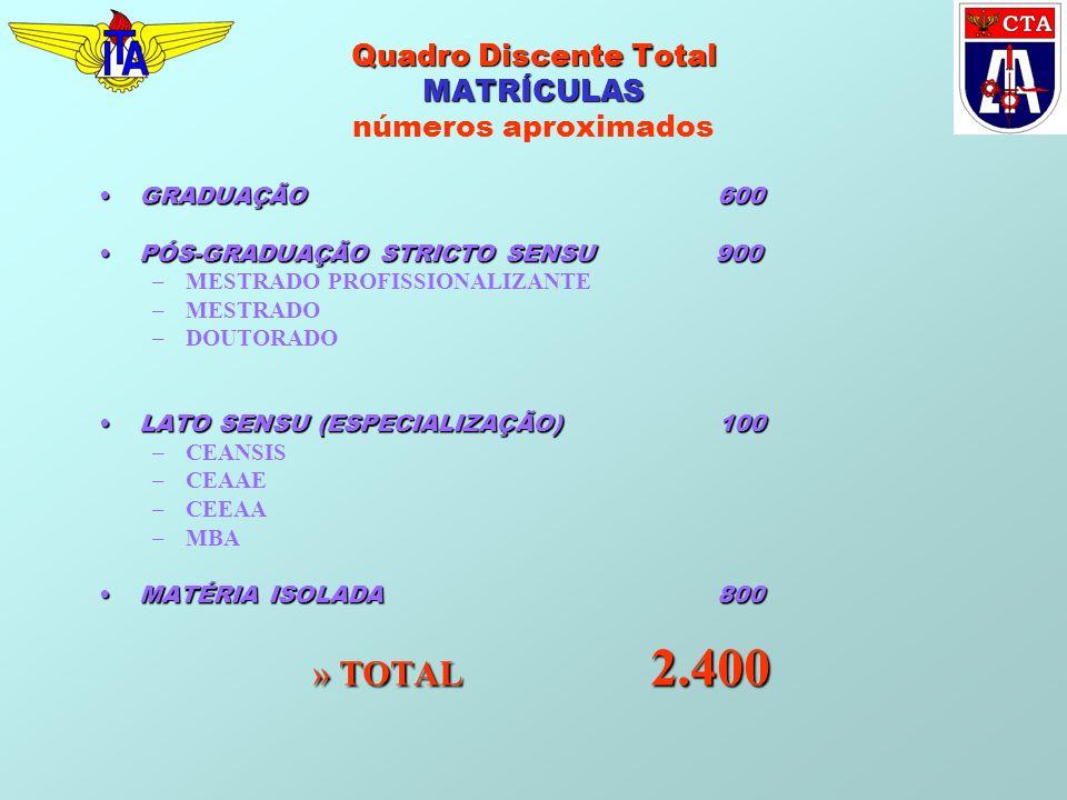 Quadro Discente Total MATRÍCULAS Quadro Discente Total MATRÍCULAS números aproximados GRADUAÇÃO 600GRADUAÇÃO 600 PÓS-GRADUAÇÃO STRICTO SENSU 900PÓS-GR