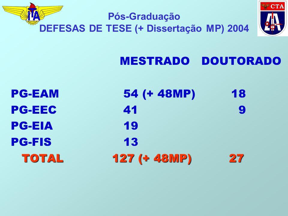 Pós-Graduação DEFESAS DE TESE (+ Dissertação MP) 2004 MESTRADO DOUTORADO PG-EAM 54 (+ 48MP) 18 PG-EEC 41 9 PG-EIA 19 PG-FIS 13 TOTAL 127 (+ 48MP) 27 T