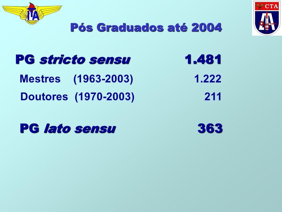 Pós Graduados até 2004 PG stricto sensu 1.481 Mestres (1963-2003) 1.222 PG lato sensu 363 Doutores (1970-2003) 211