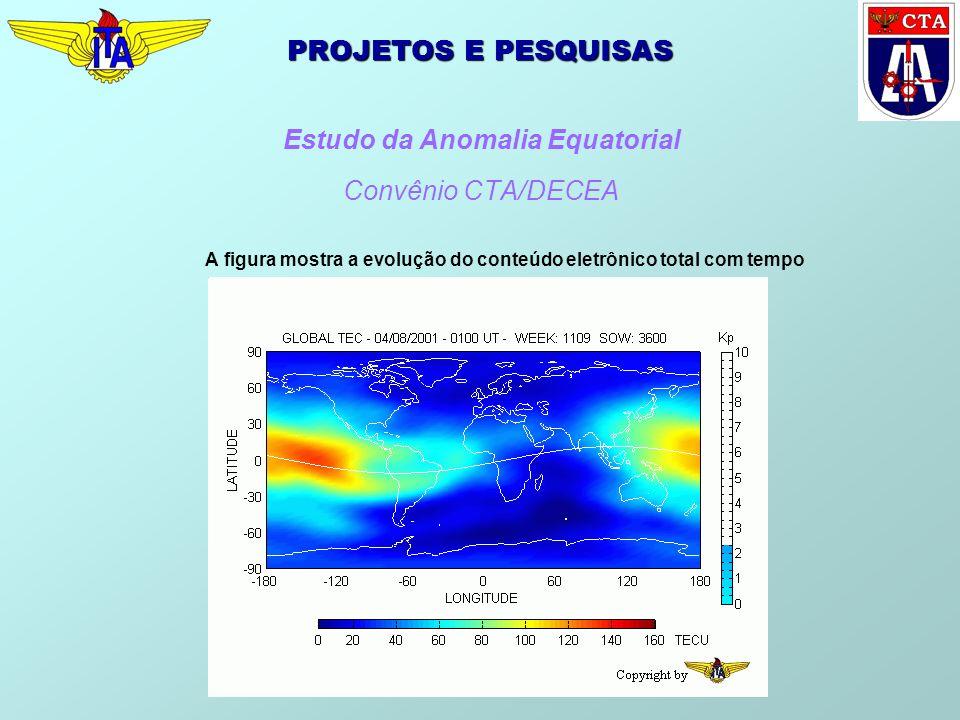 PROJETOS E PESQUISAS Estudo da Anomalia Equatorial Convênio CTA/DECEA A figura mostra a evolução do conteúdo eletrônico total com tempo