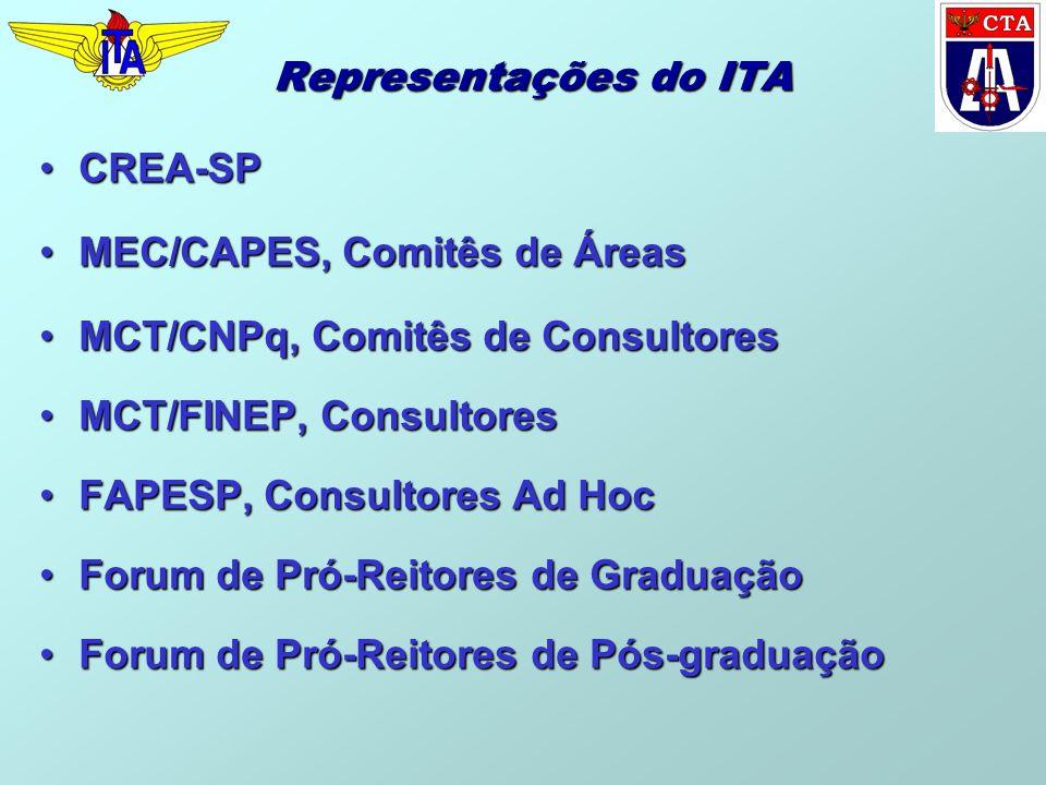 Representações do ITA CREA-SPCREA-SP MEC/CAPES, Comitês de ÁreasMEC/CAPES, Comitês de Áreas MCT/CNPq, Comitês de ConsultoresMCT/CNPq, Comitês de Consu