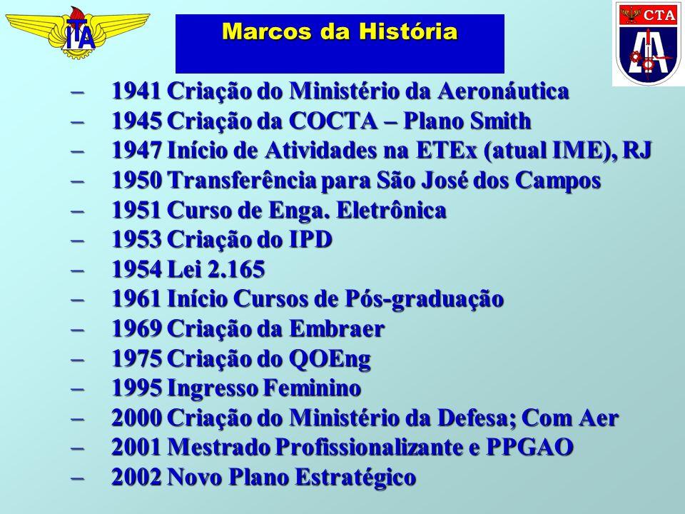 Marcos da História –1941 Criação do Ministério da Aeronáutica –1945 Criação da COCTA – Plano Smith –1947 Início de Atividades na ETEx (atual IME), RJ