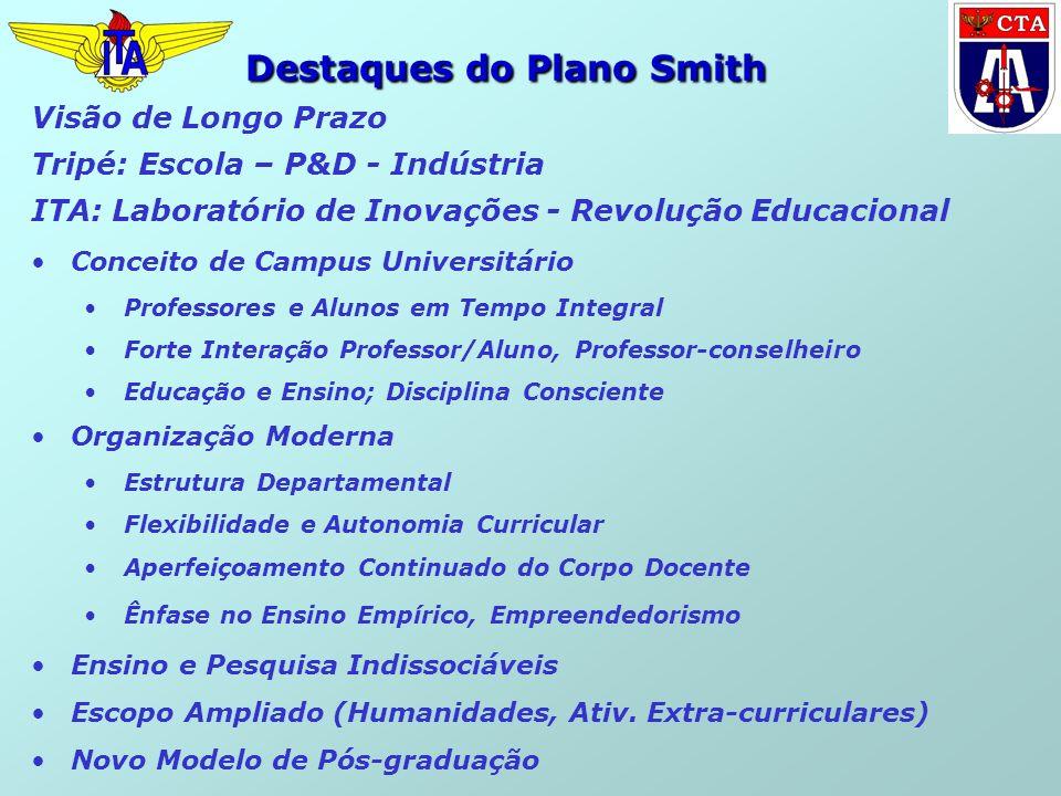 Visão de Longo Prazo Tripé: Escola – P&D - Indústria ITA: Laboratório de Inovações - Revolução Educacional Conceito de Campus Universitário Professore