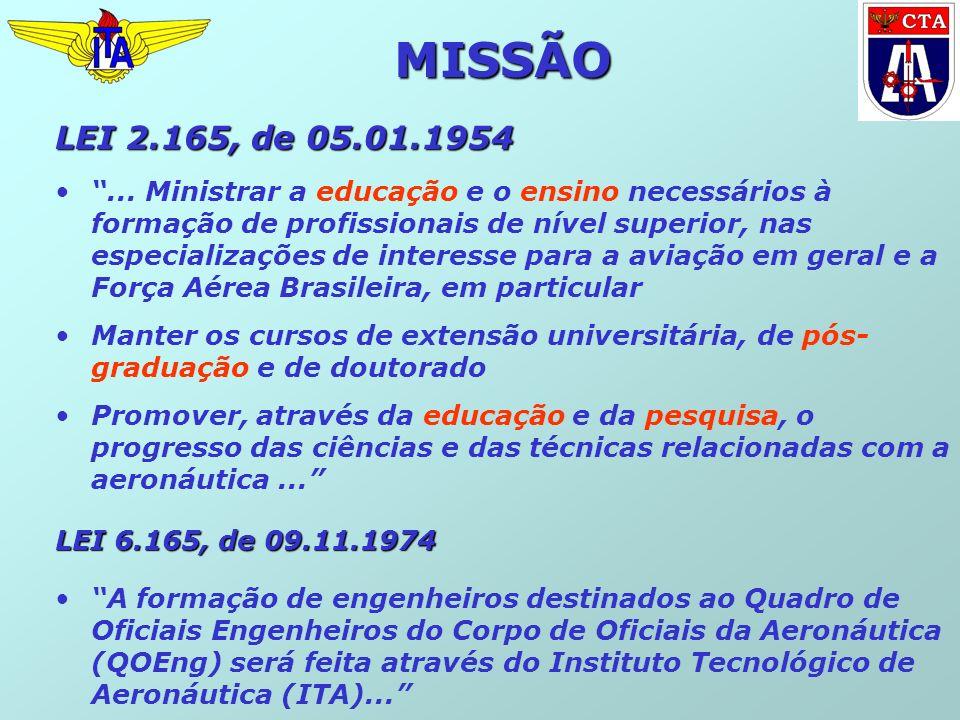 LEI 2.165, de 05.01.1954... Ministrar a educação e o ensino necessários à formação de profissionais de nível superior, nas especializações de interess