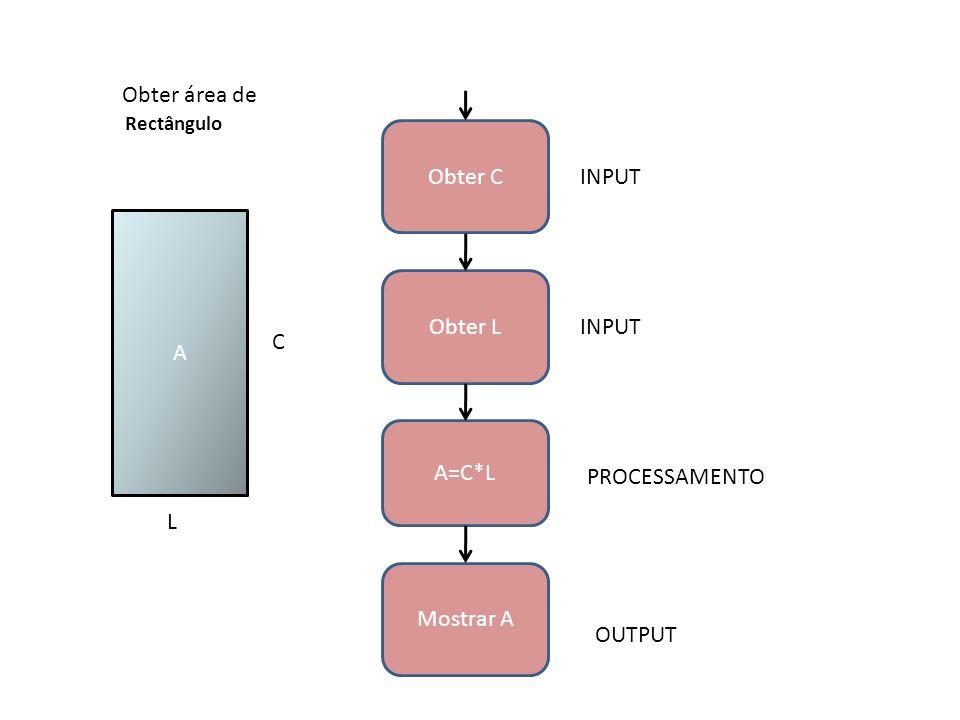 Obter C Obter L Mostrar A A=C*L Rectângulo INPUT PROCESSAMENTO OUTPUT A C L Obter área de