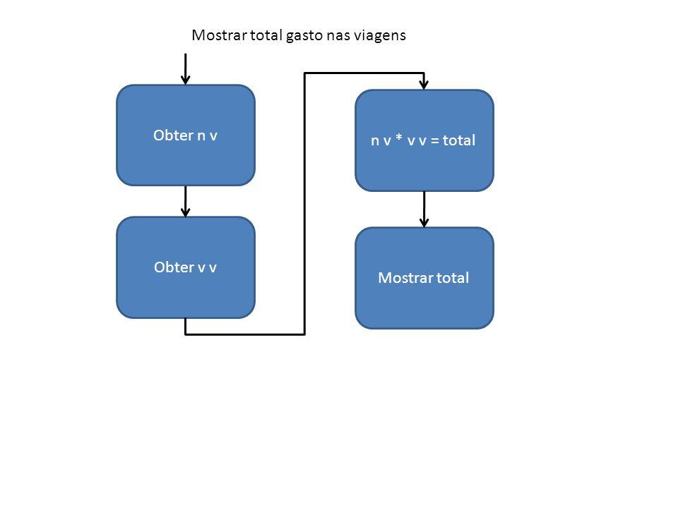 Obter n v Obter v v n v * v v = total Mostrar total Mostrar total gasto nas viagens
