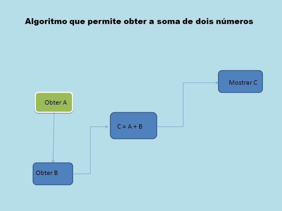 Obter X (6) Obter Y (5) X > Y .